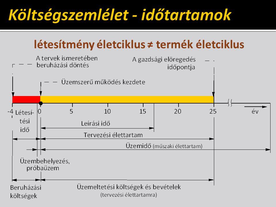 létesítmény életciklus ≠ termék életciklus