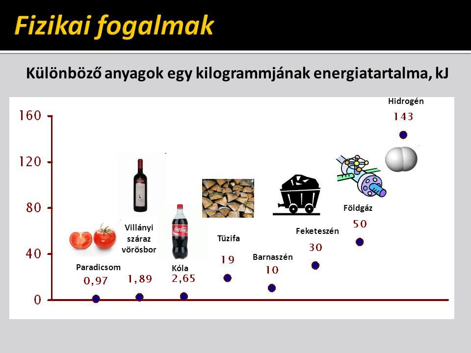 Különböző anyagok egy kilogrammjának energiatartalma, kJ Paradicsom Villányi száraz vörösbor Kóla Tüzifa Barnaszén Feketeszén Földgáz Hidrogén