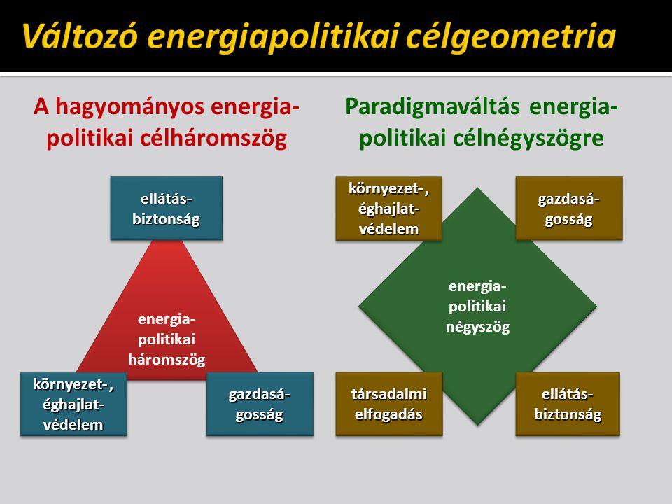 A hagyományos energia- politikai célháromszög Paradigmaváltás energia- politikai célnégyszögre energia- politikai háromszög energia- politikai négyszög ellátás- biztonság környezet-, éghajlat- védelem gazdasá- gosság környezet-, éghajlat- védelem gazdasá- gosság ellátás- biztonság társadalmi elfogadás
