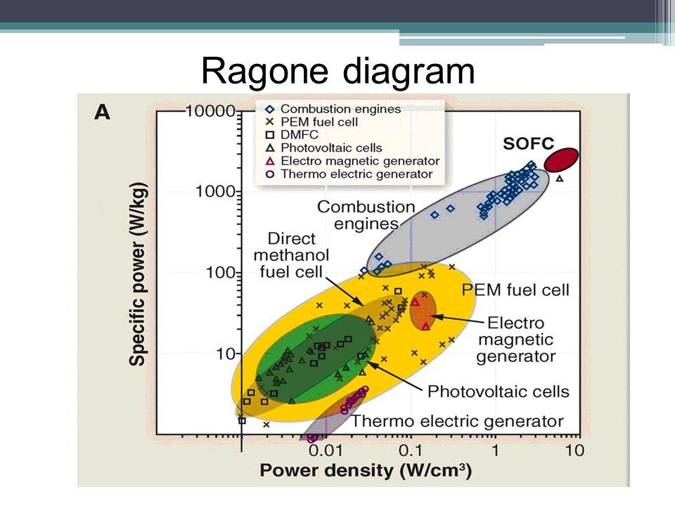 Ragone diagram