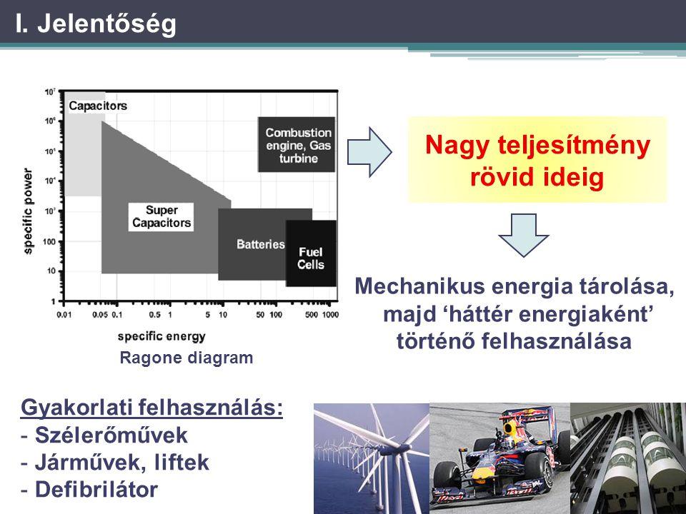 I. Jelentőség Ragone diagram Nagy teljesítmény rövid ideig Mechanikus energia tárolása, majd 'háttér energiaként' történő felhasználása Gyakorlati fel