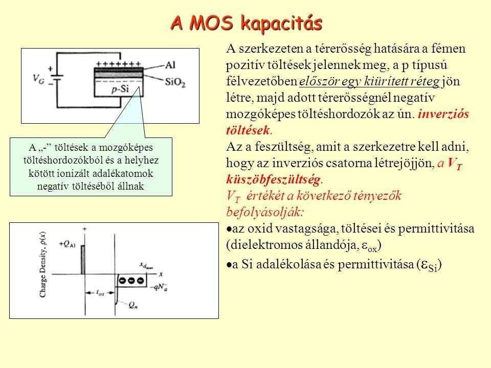 A MOS kapacitás A szerkezeten a térerősség hatására a fémen pozitív töltések jelennek meg, a p típusú félvezetőben először egy kiürített réteg jön lét