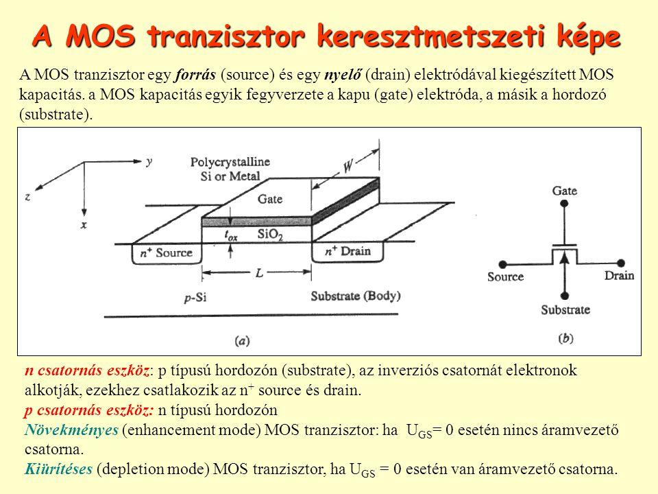 A MOS tranzisztor keresztmetszeti képe n csatornás eszköz: p típusú hordozón (substrate), az inverziós csatornát elektronok alkotják, ezekhez csatlako