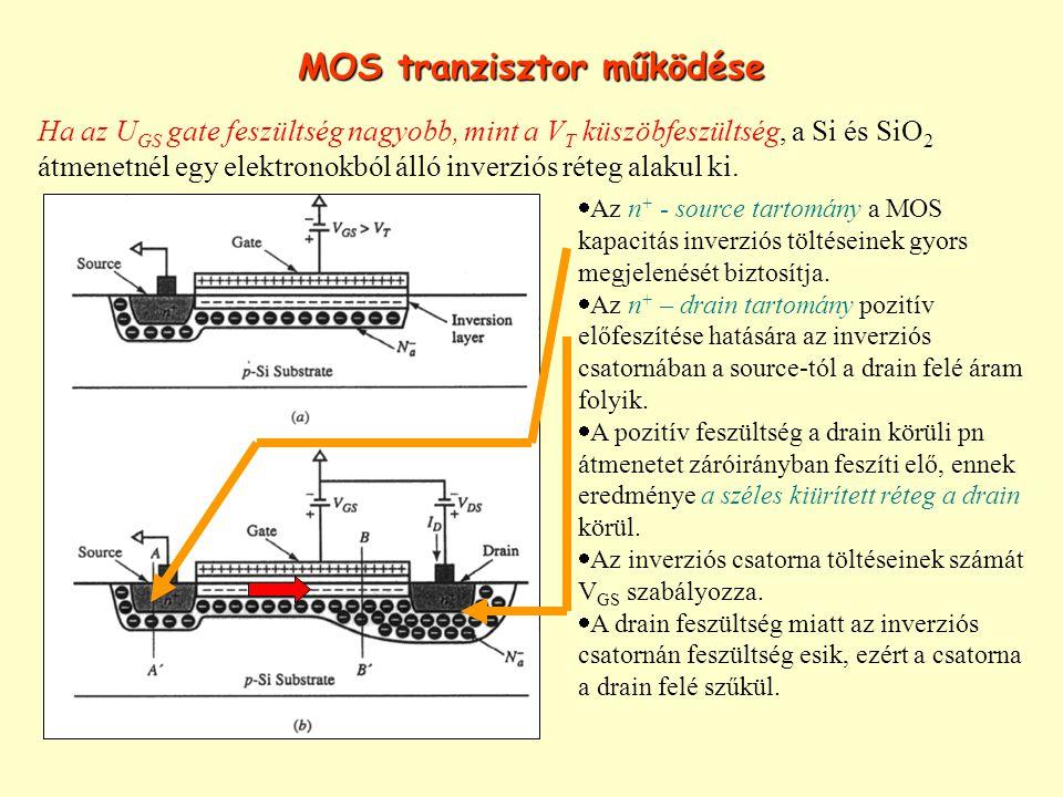 MOS tranzisztor működése Ha az U GS gate feszültség nagyobb, mint a V T küszöbfeszültség, a Si és SiO 2 átmenetnél egy elektronokból álló inverziós ré
