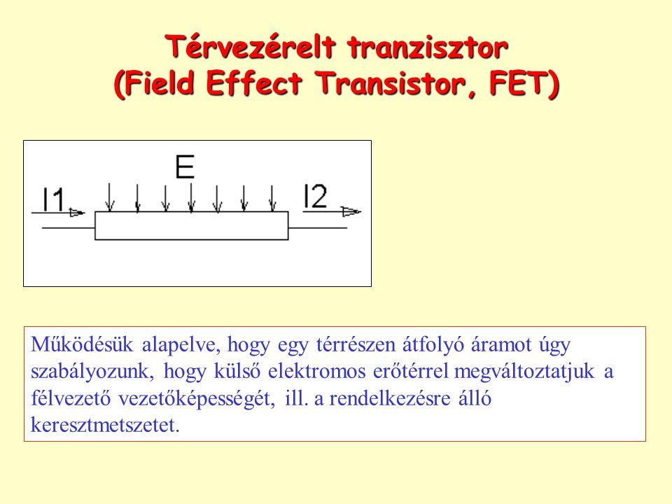 Térvezérelt tranzisztor (Field Effect Transistor, FET) Működésük alapelve, hogy egy térrészen átfolyó áramot úgy szabályozunk, hogy külső elektromos e