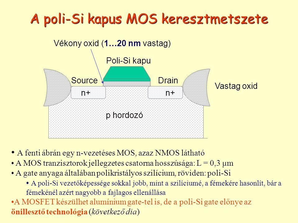 A poli-Si kapus MOS keresztmetszete Vékony oxid (1…20 nm vastag) n+ SourceDrain p hordozó Vastag oxid n+ Poli-Si kapu A fenti ábrán egy n-vezetéses MO