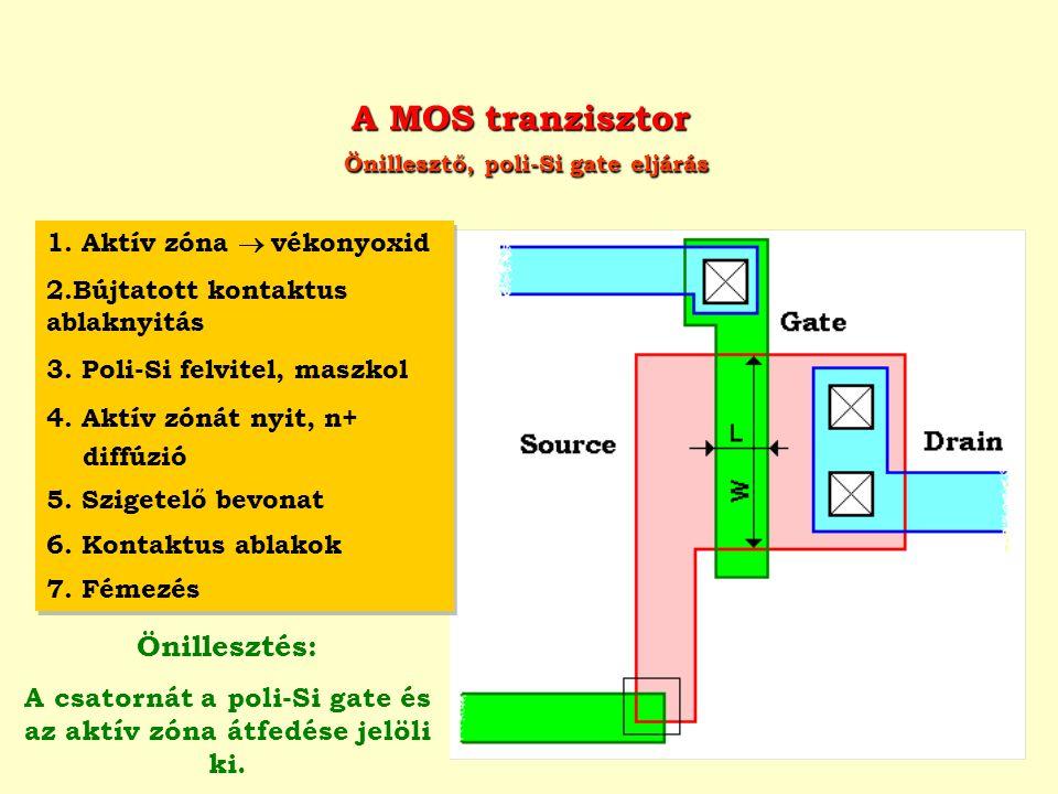 A MOS tranzisztor Önillesztő, poli-Si gate eljárás 1. Aktív zóna  vékonyoxid 2.Bújtatott kontaktus ablaknyitás 3. Poli-Si felvitel, maszkol 4. Aktív