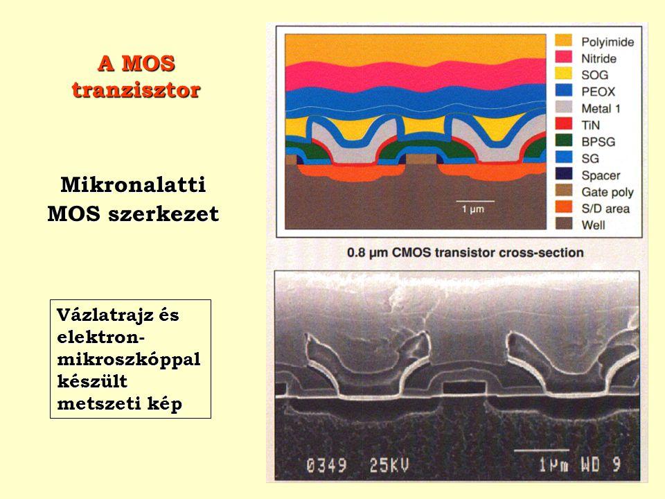 A MOS tranzisztor Mikronalatti MOS szerkezet Vázlatrajz és elektron- mikroszkóppal készült metszeti kép