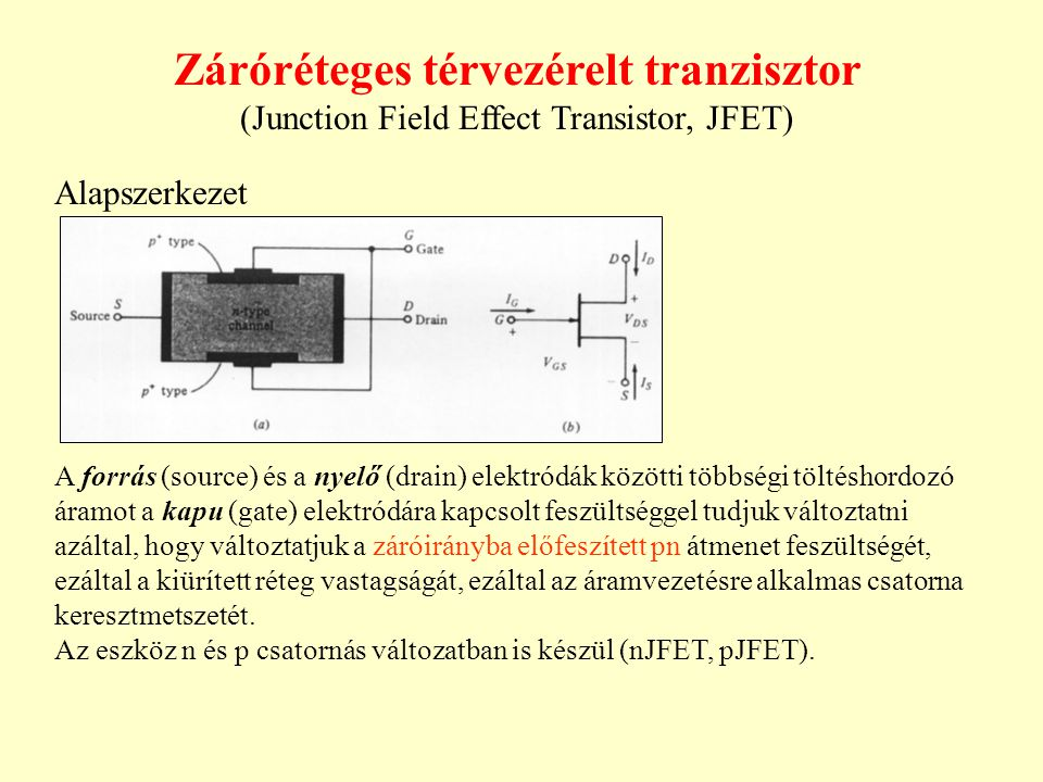 Záróréteges térvezérelt tranzisztor (Junction Field Effect Transistor, JFET) Alapszerkezet A forrás (source) és a nyelő (drain) elektródák közötti töb