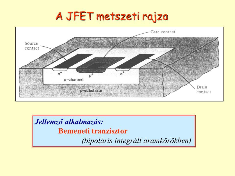 Kiürített rétegek a JFET-ben Telítés nélküli (ohmikus) működési tartomány: Telítéses működési tartomány Telítés nélküli (ohmikus) tartomány: A még el nem záródott csatorna ellenállásként viselkedik Telítéses tartomány: A csatorna elzáródik, és a töltéshordozók sodródási sebessége eléri azt a határértéket, ami fölött már nem függ a térerősségtől, hanem állandó  I D az U DS -től függetlenül állandó