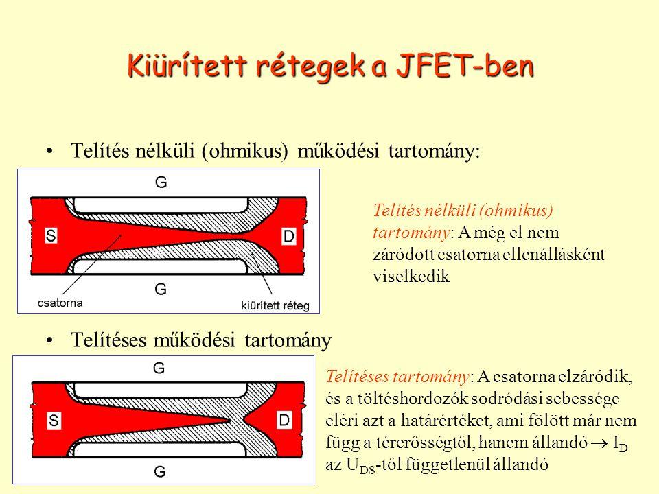 Kiürített rétegek a JFET-ben Telítés nélküli (ohmikus) működési tartomány: Telítéses működési tartomány Telítés nélküli (ohmikus) tartomány: A még el