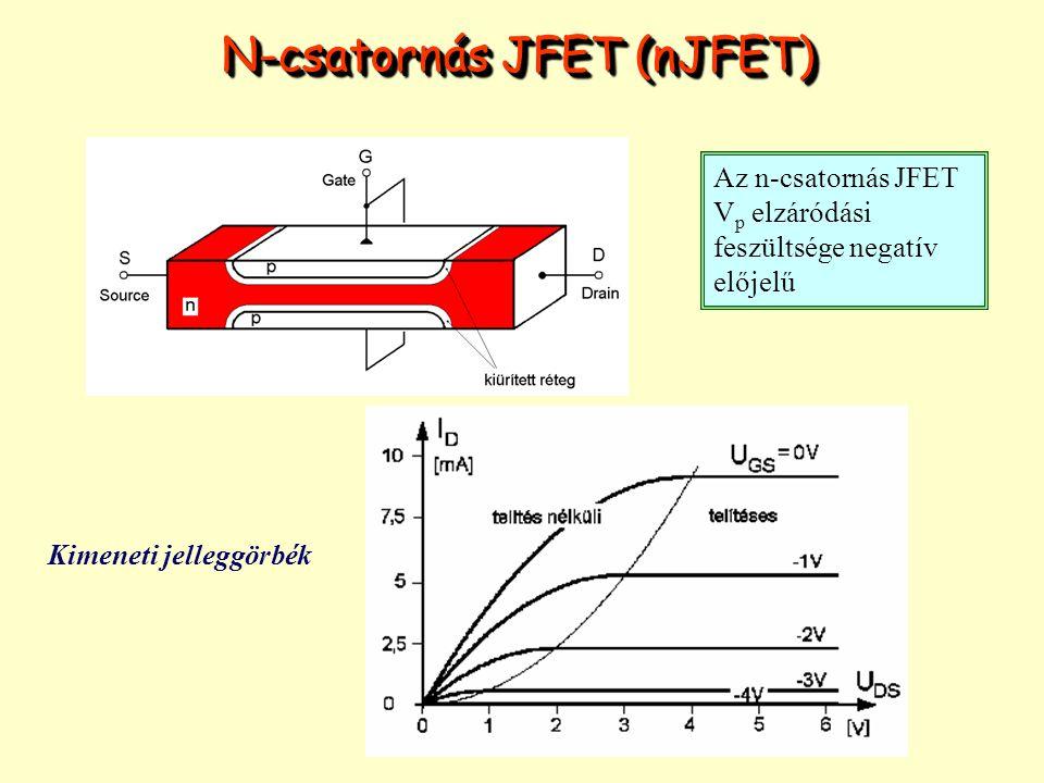 A V BS hordozóra kapcsolt feszültség is erősen befolyásolja a töltésviszonyokat, ez a hordozó visszahatás (body effect) Jelölése abból adódik, hogy a hordozó (Bulk) és a Source elektróda között mérik A vizsgált áramköri példákban a hordozó visszahatást elhanyagoljuk A hordozó visszahatás