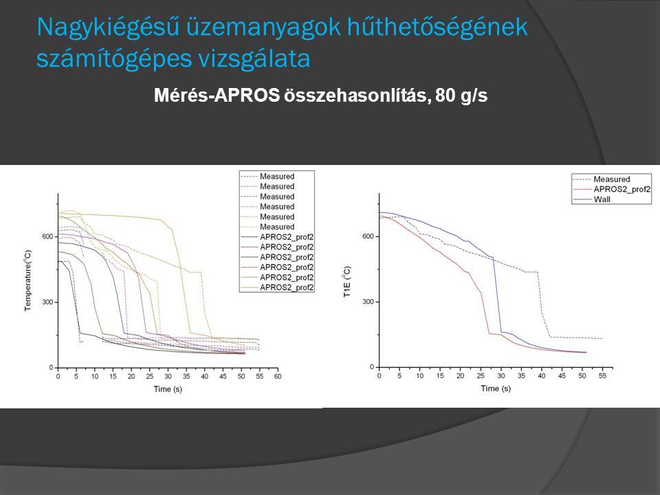 Nagykiégésű üzemanyagok hűthetőségének számítógépes vizsgálata Mérés-APROS összehasonlítás, 80 g/s