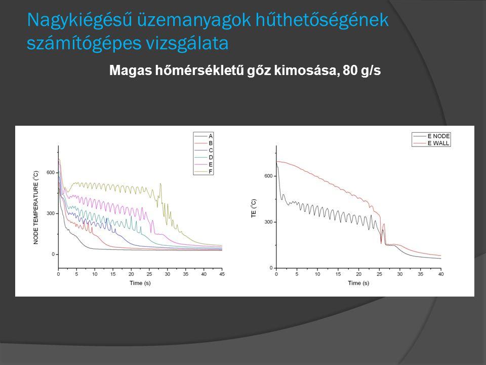 Nagykiégésű üzemanyagok hűthetőségének számítógépes vizsgálata Magas hőmérsékletű gőz kimosása, 80 g/s