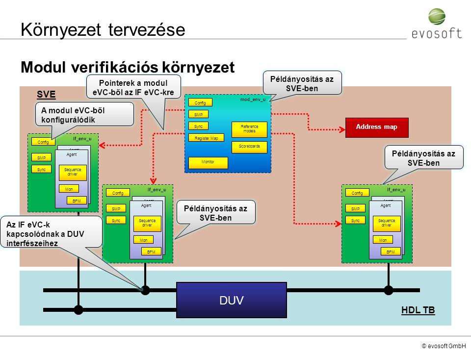 © evosoft GmbH HDL TB SVE Környezet tervezése Modul verifikációs környezet If_env_u Config SMP Agent Sequence driver Sync Mon BFM mod_env_u Config SMP