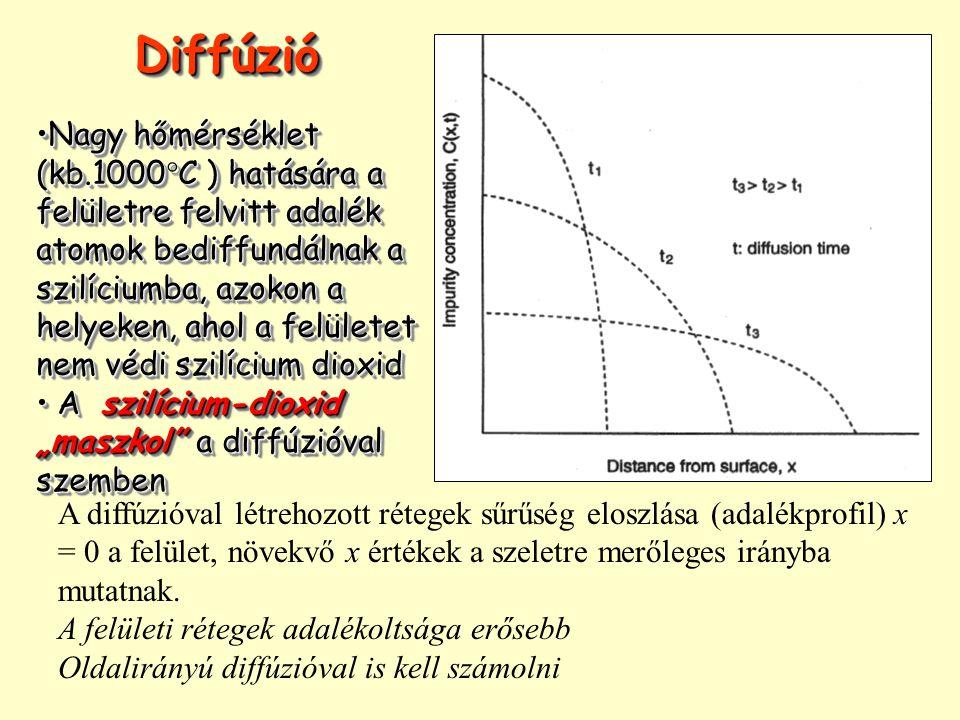 A diffúzióval létrehozott rétegek sűrűség eloszlása (adalékprofil) x = 0 a felület, növekvő x értékek a szeletre merőleges irányba mutatnak. A felület