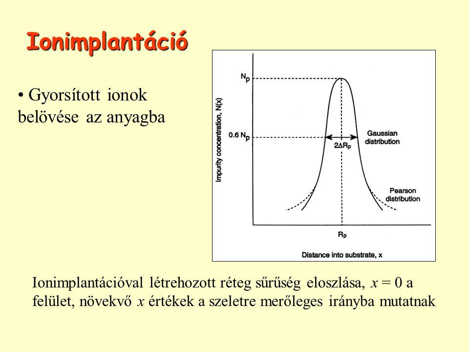 Ionimplantáció Gyorsított ionok belövése az anyagba Ionimplantációval létrehozott réteg sűrűség eloszlása, x = 0 a felület, növekvő x értékek a szelet