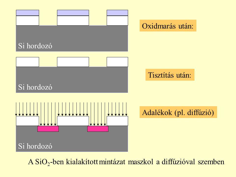 Oxidmarás után: Si hordozó Tisztítás után: Si hordozó Adalékok (pl. diffúzió) A SiO 2 -ben kialakított mintázat maszkol a diffúzióval szemben