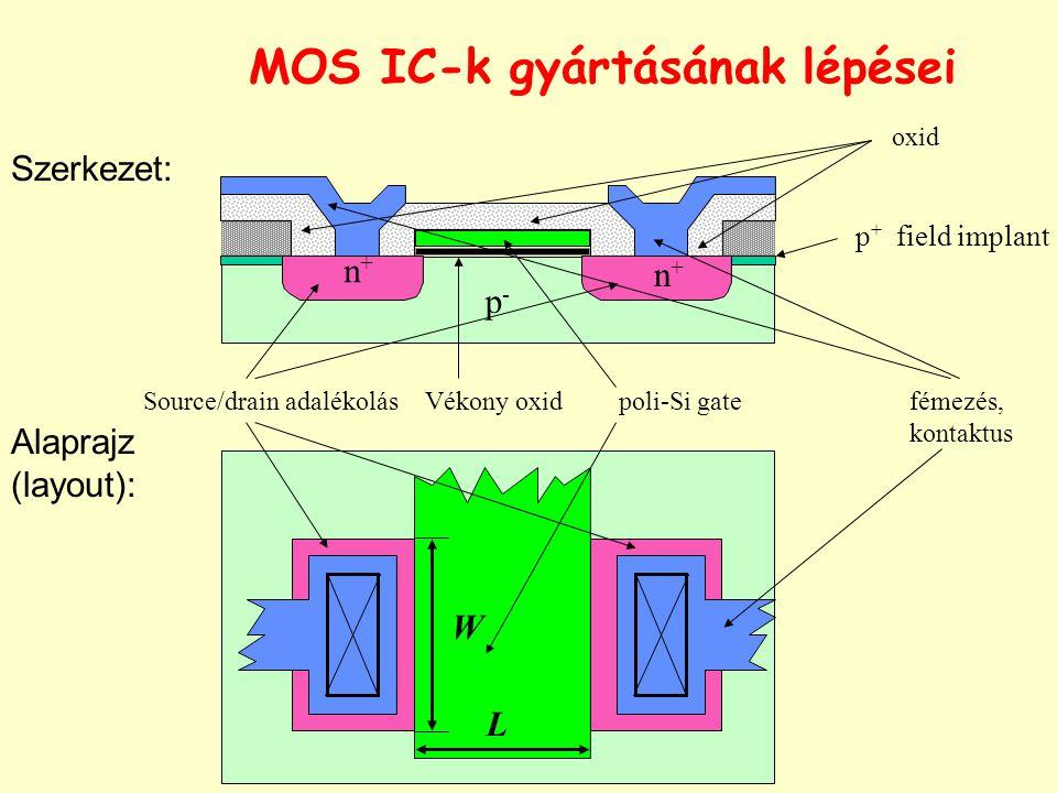Vékony oxidSource/drain adalékolás p-p- poli-Si gate oxid fémezés, kontaktus Szerkezet: Alaprajz (layout): L W n+n+ n+n+ p + field implant MOS IC-k gy