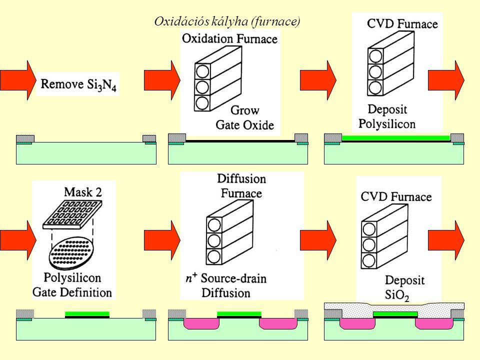 Oxidációs kályha (furnace)