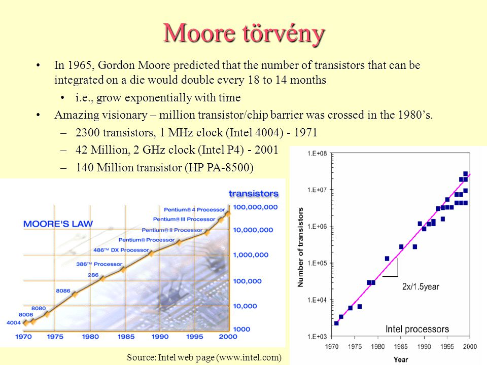In 1965, Gordon Moore predicted that the number of transistors that can be integrated on a die would double every 18 to 14 monthsIn 1965, Gordon Moore