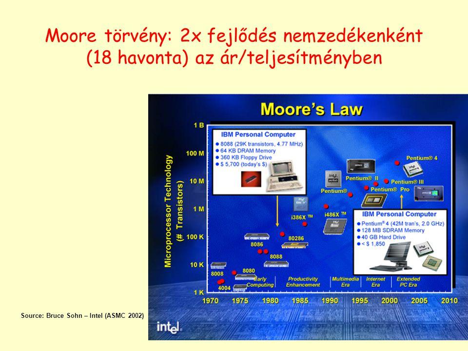 Source: Bruce Sohn – Intel (ASMC 2002) Moore törvény: 2x fejlődés nemzedékenként (18 havonta) az ár/teljesítményben
