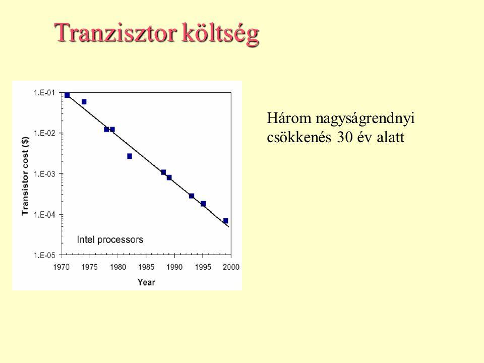 Tranzisztor költség Három nagyságrendnyi csökkenés 30 év alatt