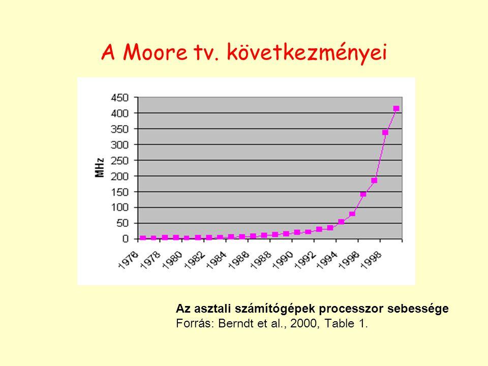A Moore tv. következményei Az asztali számítógépek processzor sebessége Forrás: Berndt et al., 2000, Table 1.