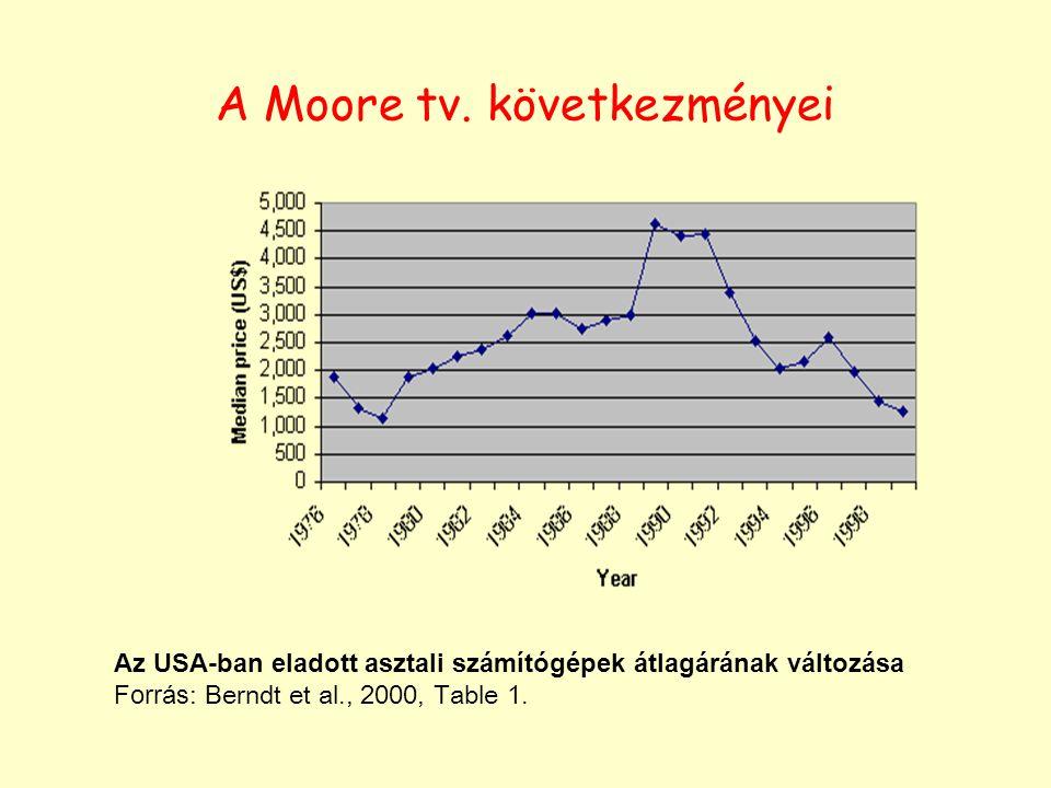 A Moore tv. következményei Az USA-ban eladott asztali számítógépek átlagárának változása Forrás: Berndt et al., 2000, Table 1.