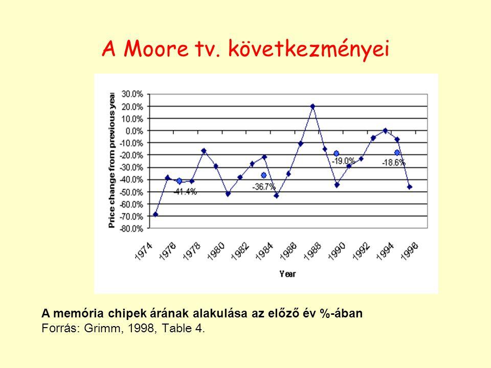 A memória chipek árának alakulása az előző év %-ában Forrás: Grimm, 1998, Table 4. A Moore tv. következményei