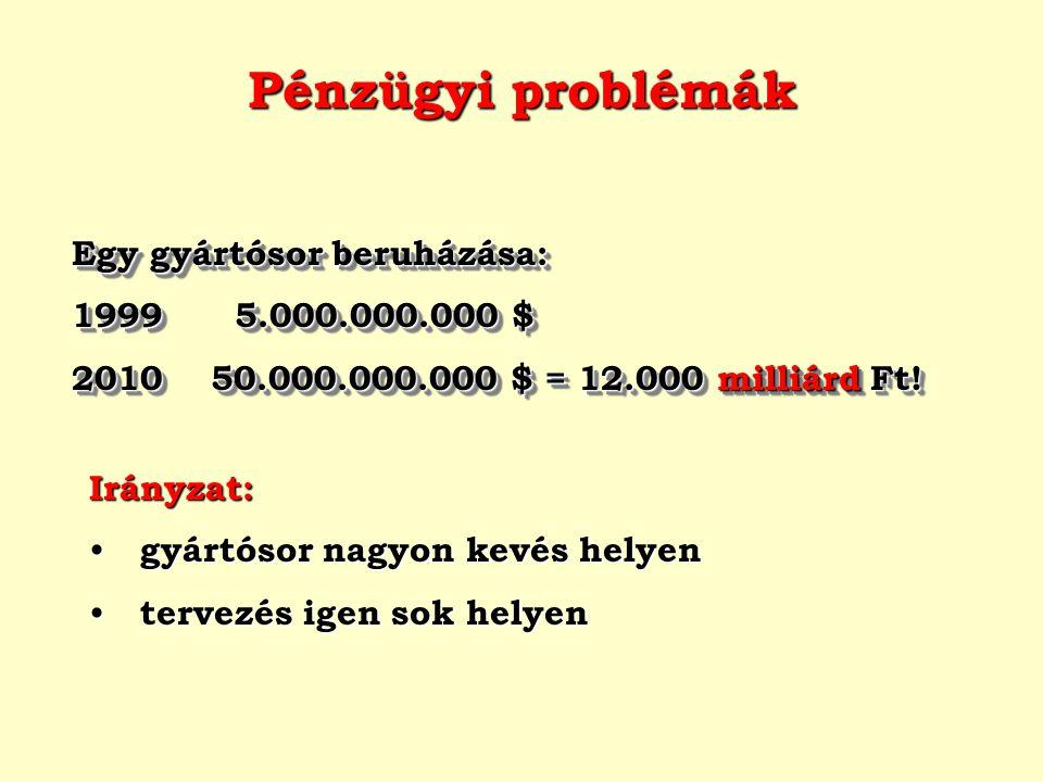 Pénzügyi problémák Egy gyártósor beruházása: 1999 5.000.000.000 $ 2010 50.000.000.000 $ = 12.000 milliárd Ft! Egy gyártósor beruházása: 1999 5.000.000