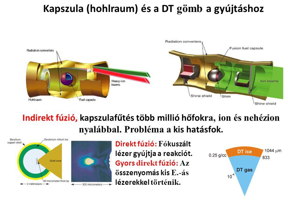 Kapszula (hohlraum) és a DT gömb a gyújtáshoz Indirekt fúzió, kapszulafűtés több millió hőfok ra, ion és nehézion nyalábbal. Probléma a kis hatásfok.