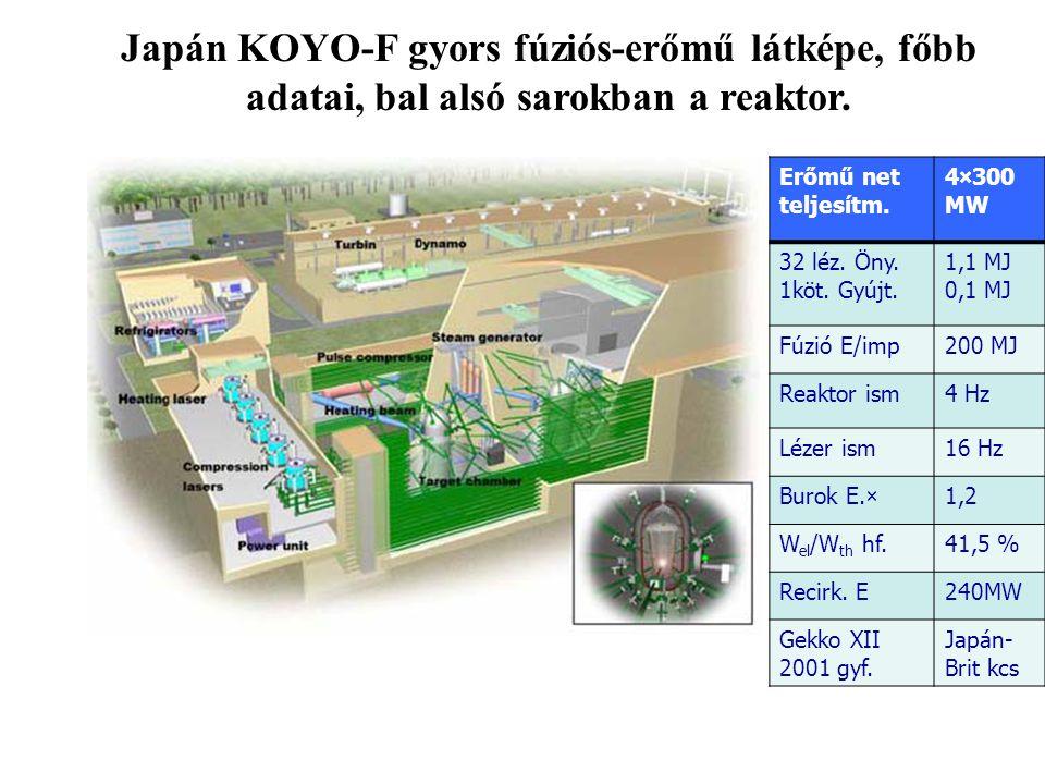 Japán KOYO-F gyors fúziós-erőmű látképe, főbb adatai, bal alsó sarokban a reaktor. v Erőmű net teljesítm. 4×300 MW 32 léz. Öny. 1köt. Gyújt. 1,1 MJ 0,