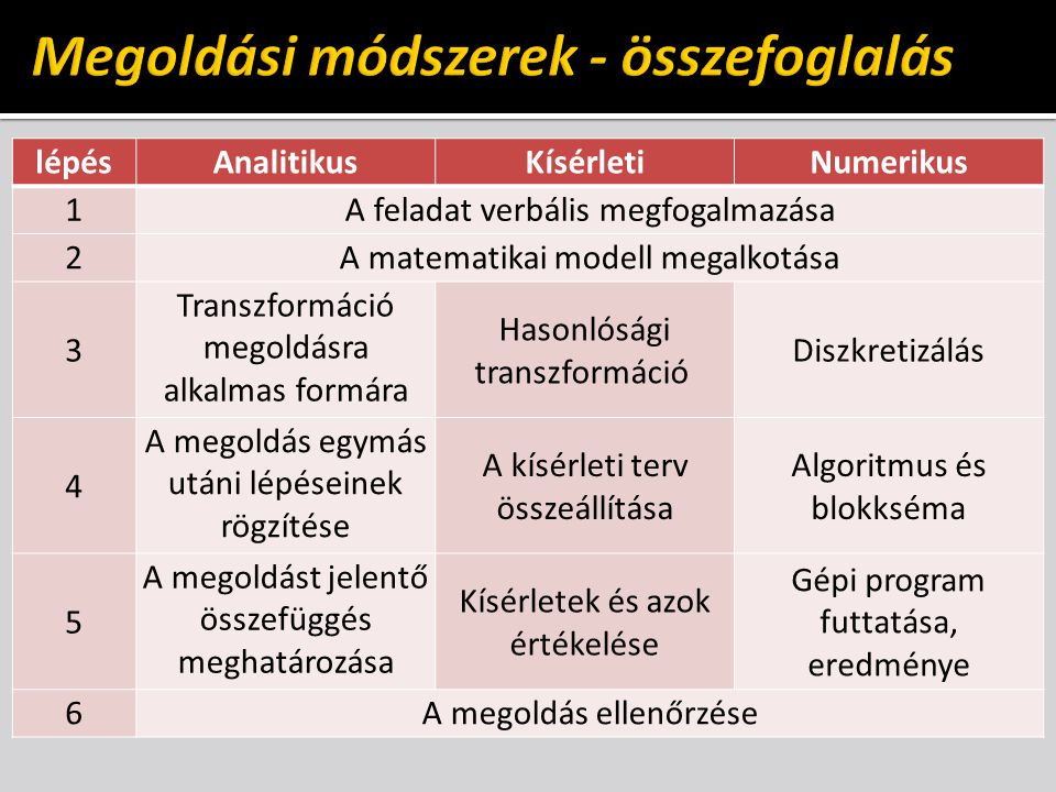 lépésAnalitikusKísérletiNumerikus 1A feladat verbális megfogalmazása 2A matematikai modell megalkotása 3 Transzformáció megoldásra alkalmas formára Ha