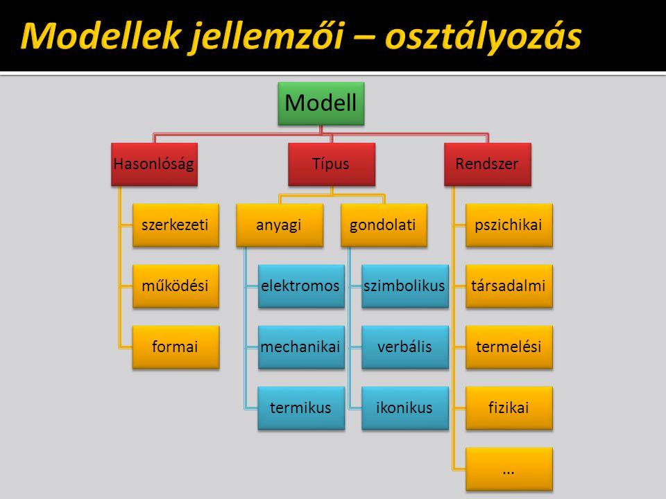 Modell Hasonlóság szerkezeti működési formai Típus anyagi elektromos mechanikai termikus gondolati szimbolikus verbális ikonikus Rendszer pszichikai t