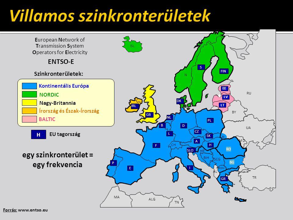 Forrás: www.entso.eu Kontinentális Európa NORDIC Nagy-Britannia Írország és Észak-Írország H EU tagország Szinkronterületek: egy szinkronterület = egy