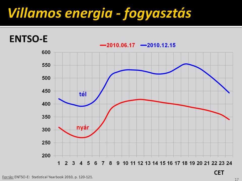 ENTSO-E 17 Forrás: ENTSO-E: Statistical Yearbook 2010, p. 120-121. GW tél nyár CET