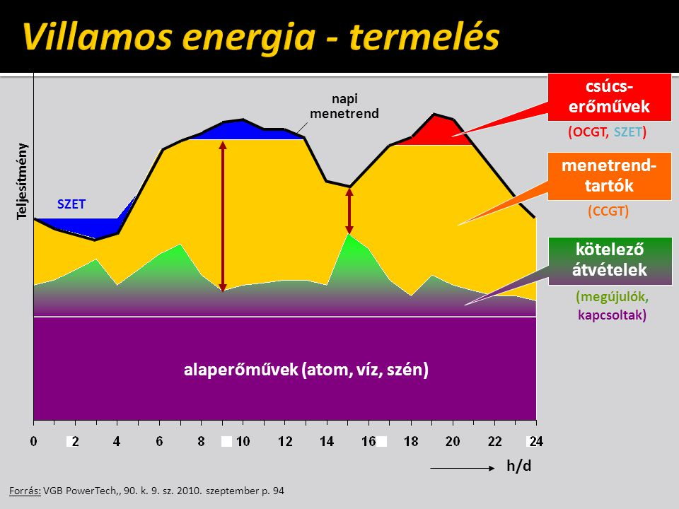 Forrás: VGB PowerTech,, 90. k. 9. sz. 2010. szeptember p. 94 alaperőművek (atom, víz, szén) kötelező átvételek h/d Teljesítmény (OCGT, SZET) (CCGT) (m