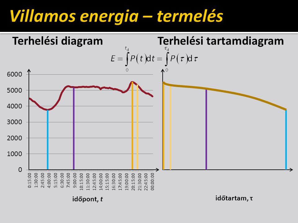 Terhelési diagramTerhelési tartamdiagram időpont, t időtartam, τ