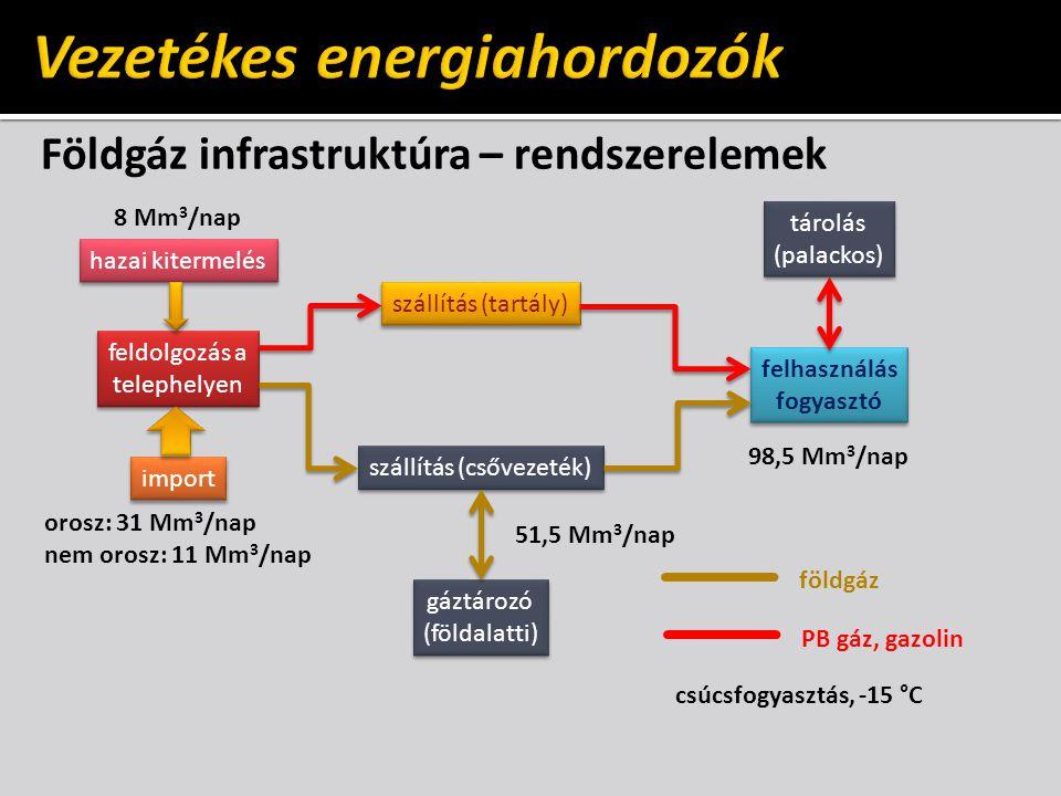 Földgáz infrastruktúra – rendszerelemek hazai kitermelés import feldolgozás a telephelyen feldolgozás a telephelyen szállítás (csővezeték) szállítás (