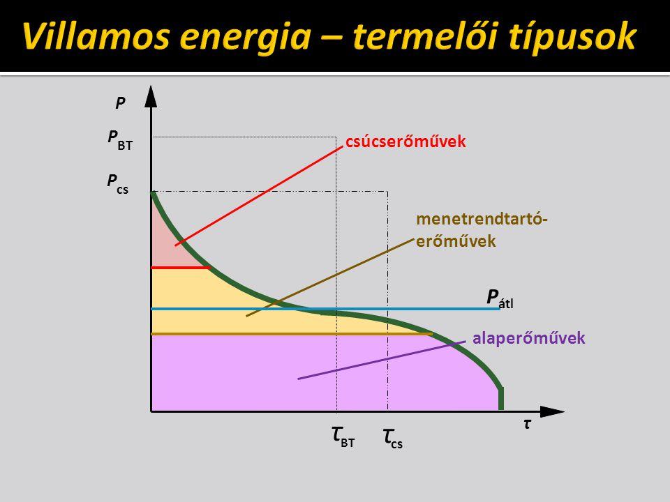 P cs P τ τ BT P τ csúcserőművek menetrendtartó- erőművek alaperőművek P átl