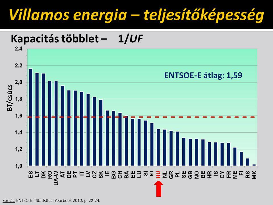 Kapacitás többlet – 1/UF Forrás: ENTSO-E: Statistical Yearbook 2010, p. 22-24. BT/csúcs ENTSOE-E átlag: 1,59 HU