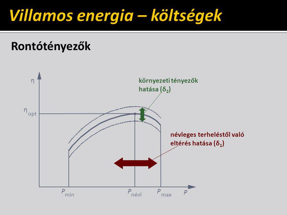 Rontótényezők P η P névl η opt P min P max környezeti tényezők hatása (δ 2 ) névleges terheléstől való eltérés hatása (δ 1 )
