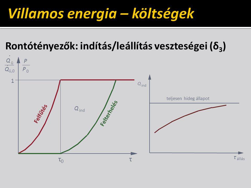 Rontótényezők: indítás/leállítás veszteségei (δ 3 ) τ 1 Felfűtés Felterhelés τ 0 ind Q 0 P P ü,0 ü Q Q.. τ állás teljesenhidegállapot ind Q