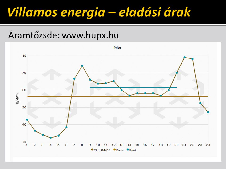 Áramtőzsde: www.hupx.hu