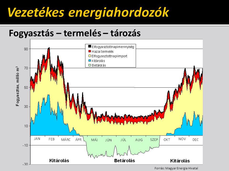 Fogyasztás – termelés – tározás Forrás: Magyar Energia Hivatal