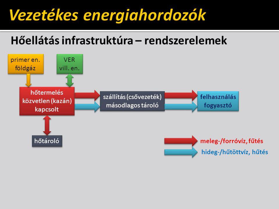 Hőellátás infrastruktúra – rendszerelemek hőtermelés közvetlen (kazán) kapcsolt hőtermelés közvetlen (kazán) kapcsolt szállítás (csővezeték) másodlago