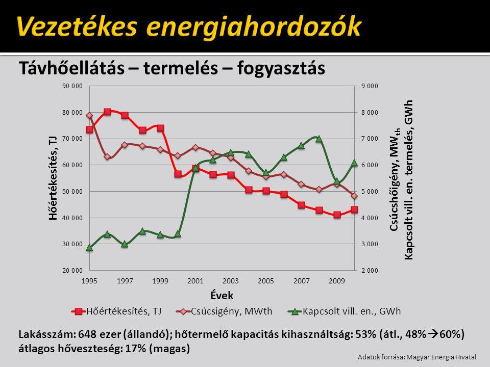 Távhőellátás – termelés – fogyasztás Lakásszám: 648 ezer (állandó); hőtermelő kapacitás kihasználtság: 53% (átl., 48%  60%) átlagos hőveszteség: 17%