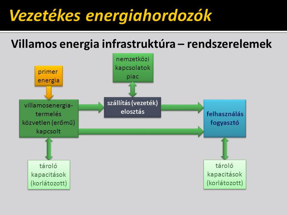 Villamos energia infrastruktúra – rendszerelemek villamosenergia- termelés közvetlen (erőmű) kapcsolt villamosenergia- termelés közvetlen (erőmű) kapc