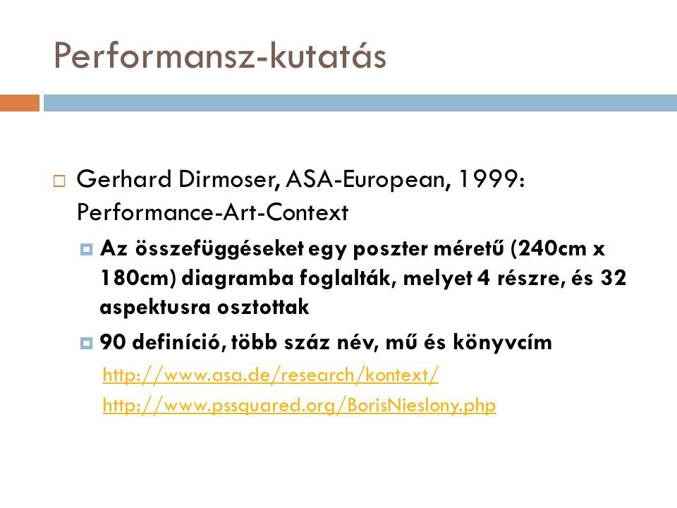 Performansz-kutatás  Gerhard Dirmoser, ASA-European, 1999: Performance-Art-Context  Az összefüggéseket egy poszter méretű (240cm x 180cm) diagramba